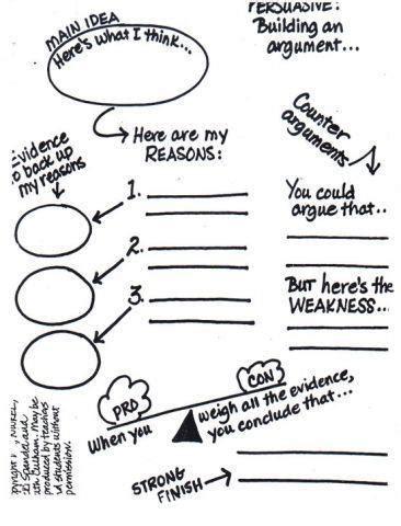 Outline of persuasive essay
